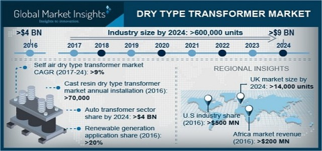 Dry type Transformer Market Growth Factors, Regional Analysis & Industry Outlook 2024
