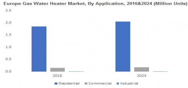 Gas Water Heater Market Trends, Industry Growth & Forecast by 2024