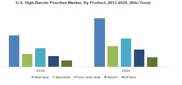 High Barrier Pouches Market  growing at 5% up to 2024 for Food application with major key Players American Pouch, Bemis, Amcor, Vacuum Pouch Company