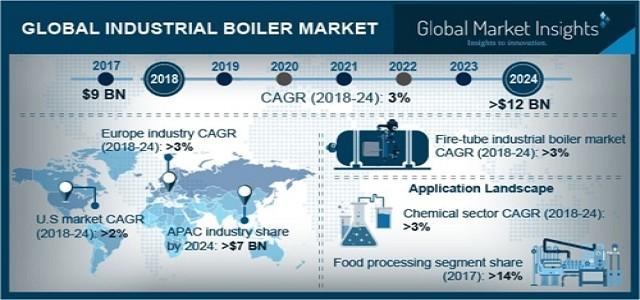 Industrial Boiler Market Trends, Industry Analysis & Forecast 2024