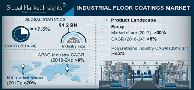 Industrial Floor Coatings Market 2018 to 2024 By Flooring Material - Concrete, Mortar, Terrazzo