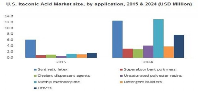 Itaconic Acid Market Overview, Growth Analysis, Opportunities To 2024