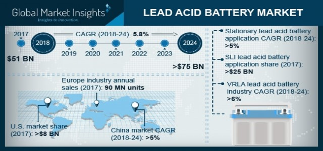 Lead Acid Battery Market Outlook, Industry Trends & Business Opportunities by 2024