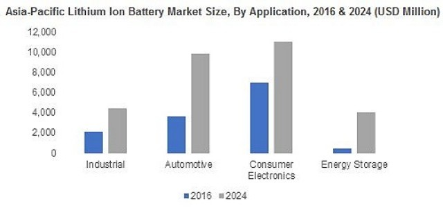 Lithium Ion Battery Market Overview, Industry Analysis & Business Opportunities 2024