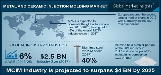 Metal And Ceramic Injection Molding Market will grow at 6% CAGR up to 2024