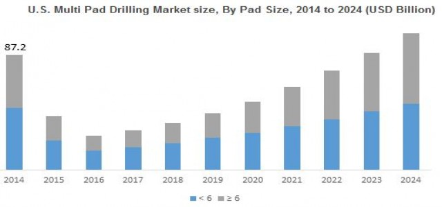 Multi Pad Drilling Market Outlook, Industry Analysis & Growth Forecast by 2024