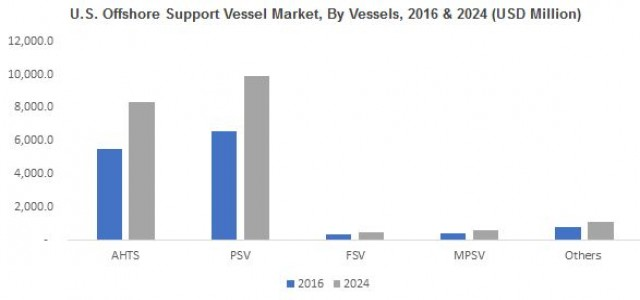 Offshore Support Vessel Market Overview, Industry Trends & Future Growth 2024