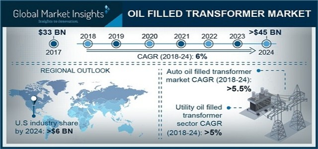 Oil Filled Transformer Market Analysis, Industry Trends & Growth Forecast 2024