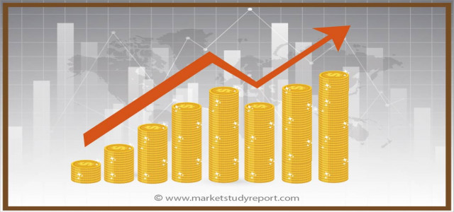 Plastic Film Capacitors Market to Soar at steady CAGR up to 2025