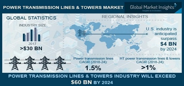 Power Transmission Lines and Towers Market Trends, Growth & Forecast 2024