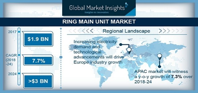Ring Main Unit Market Latest Industry Trends, Competitive Research & Growth By 2024