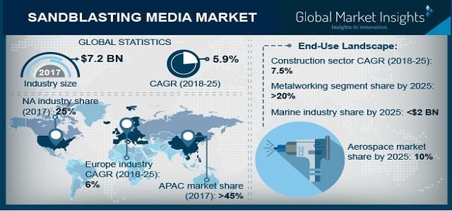 Sandblasting Media Market to achieve 5.5% Growth up to 2025