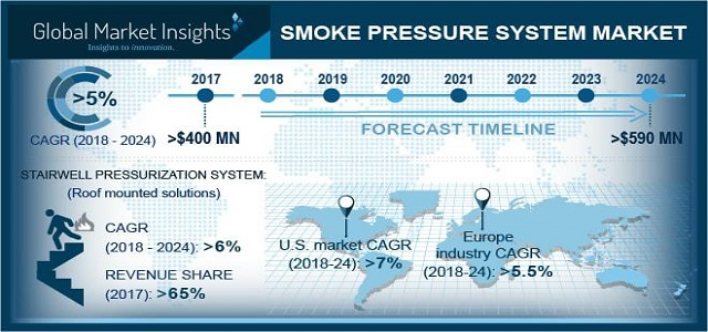 Smoke Pressure System Market 2018-2024 By Product - Roof Mounted, Wall Installation