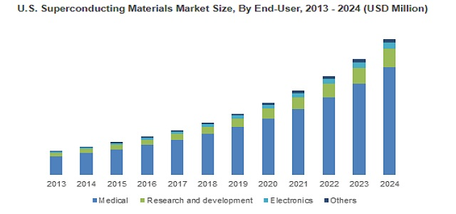 Superconducting Materials Market growing at 17% CAGR up to 2024