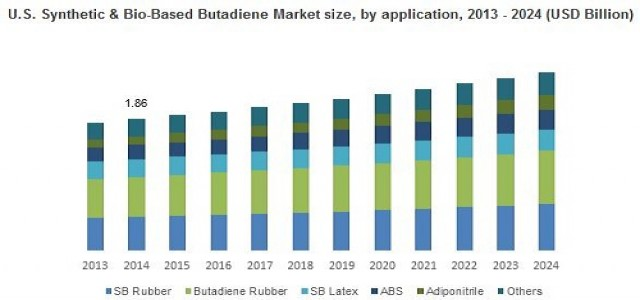 Synthetic & Bio-based Butadiene Market Growth Factors, Applications, Regional Analysis 2024