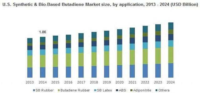 Synthetic & Bio-based Butadiene Market Growth Factors, Applications, Regional Analysis 2024