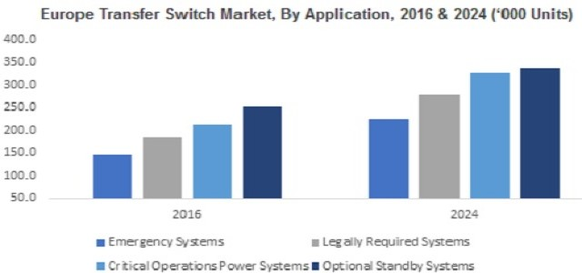 Transfer Switch Market Growth Opportunities, Industry Outlook & Forecast 2024