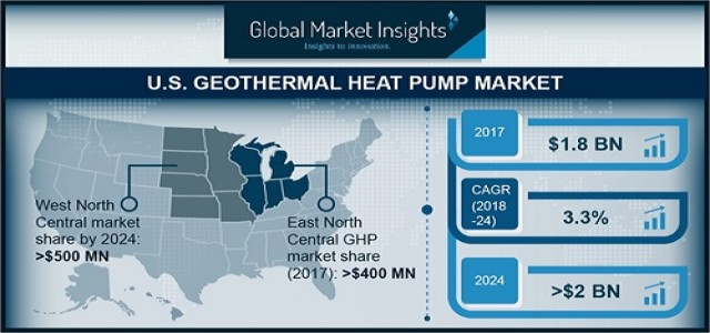 US Geothermal Heat Pump Market Outlook, Industry Trends, & Forecast Report 2024