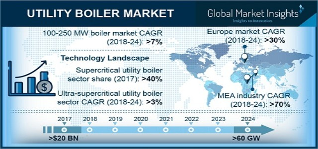 Global Utility Boiler Market is set to exceed 60 GW by 2024