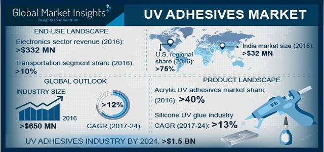UV Adhesives Market expanding at 12% up to 2024