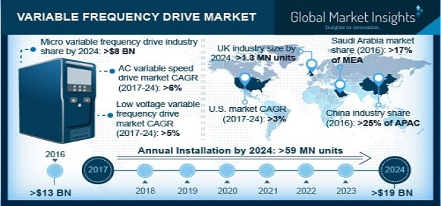 Variable Frequency Drive Market is Projected to reach USD 19 billion by 2024