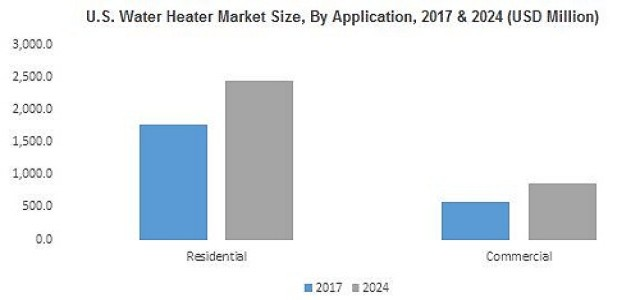 Water Heater Market is set to exceed 150 million units by 2024