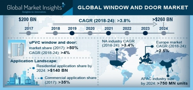 Window And Door Market Trend & Growth Forecast 2018-2024 By Material - uPVC, Wood, Metal