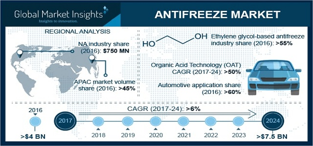 Antifreeze Market is set to exceed USD 7.5 billion by 2024
