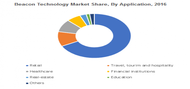 At 80% CAGR, Beacon Technology Market to surpass USD 25 billion by 2024