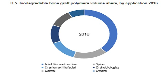 Biodegradable Bone Graft Polymers Market to exceed $ 690mn by 2024 | Evonik, Corbion N.V., Polysciences Inc, KLS Martin
