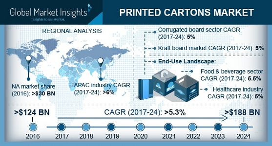Asia Pacific Printed Cartons Market will grow at 6% CAGR up to 2024 with top Key Players All Packaging Company, Amcor Ltd., Winston Packaging